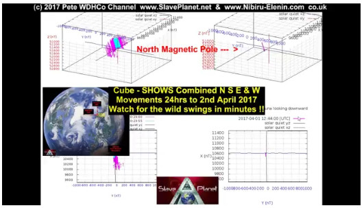 EARTHs SQUIRMING Wobbling Confirmed, Magnetics in TROUBLE