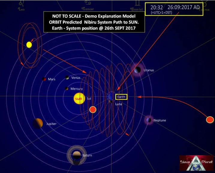 6 Nibiru NASA Herramientas REVEAL Clues Update Planet X