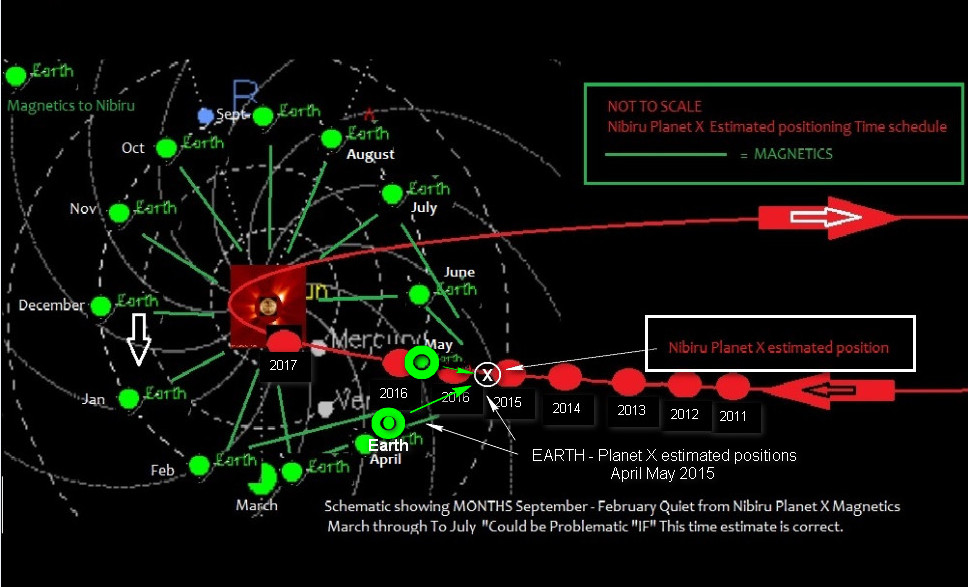 PLANET X Nibiru May 2015 IMPORTANT INFO Latest Information